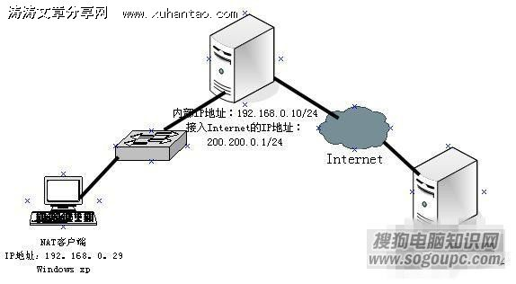 Windows server 2003 NAT原理与配置